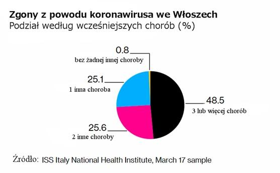 Zgony-z-powodu-koronawirusa-we-W%C5%82os